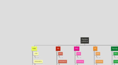 Mind Map: Partidos políticos