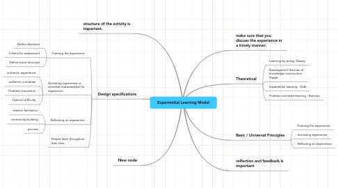 Mind Map: Experiential Learning Model