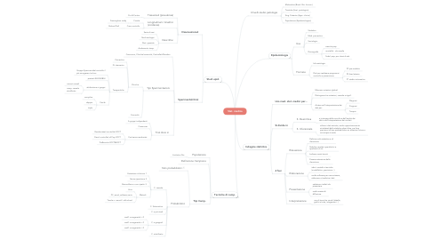 Mind Map: Stat. medica