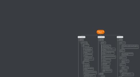 Mind Map: Gobierno de México