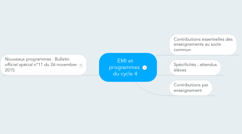Mind Map: EMI et programmes  du cycle 4