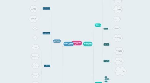Mind Map: مكونات الحاسب الآلي