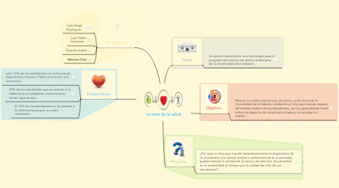 Mind Map: La hora de la salud