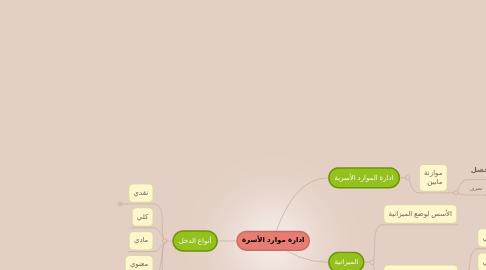 Mind Map: ادارة موارد الأسرة