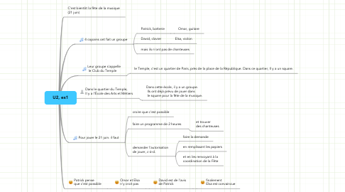 Mind Map: U2, ex1