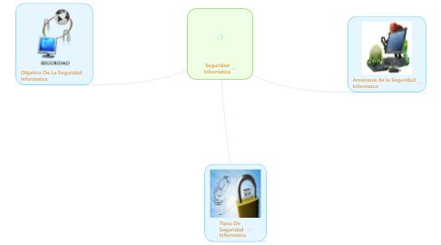 Mind Map: Seguridad Informatica