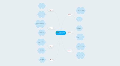 Mind Map: historia de la fotografia