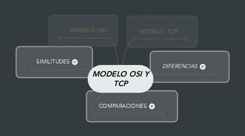 Mind Map: MODELO OSI Y TCP
