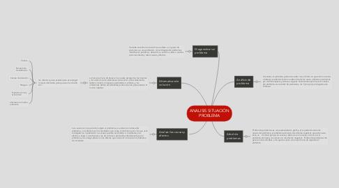 Mind Map: ANALISIS SITUACIÓN PROBLEMA
