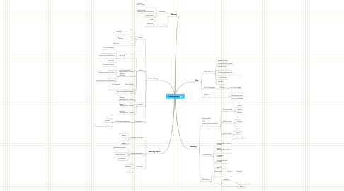 Mind Map: Learning Skills