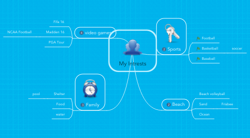 Mind Map: My Intrests
