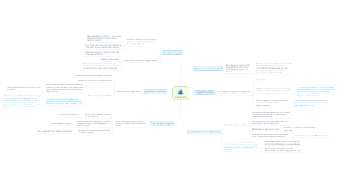 Mind Map: Chapters 8-9