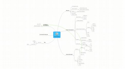 Mind Map: Project Bender