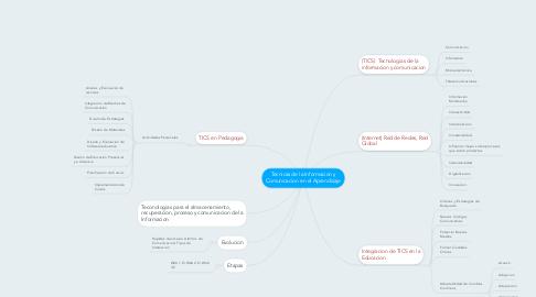 Mind Map: Tecnicas de la Informacion y Comunicacion en el Aprendizaje
