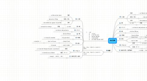 Mind Map: AVOIR