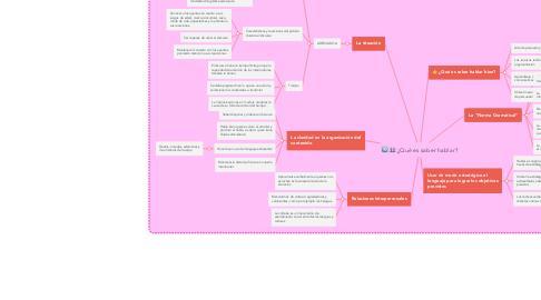 Mind Map: ¿Qué es saber hablar?