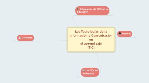 Mind Map: Las Tecnologías de la Información y Comunicación en el aprendizaje (TIC)