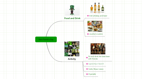 Mind Map: Saint Patrick's Day