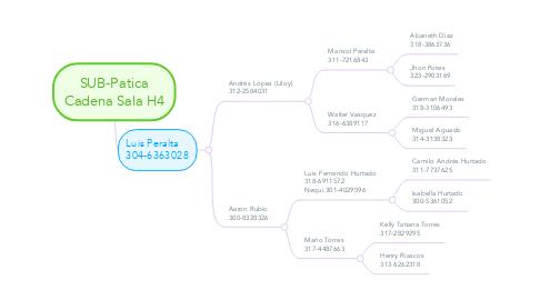 Mind Map: SUB-Patica Cadena Sala H4