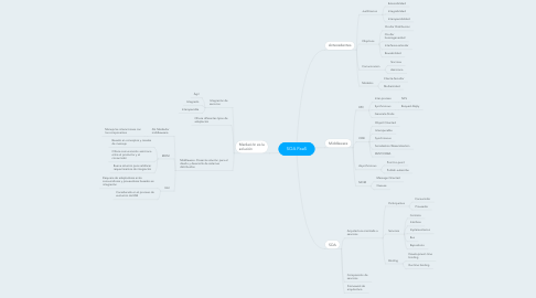 Mind Map: SOA PaaS