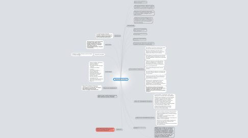 Mind Map: CONSUMIDOR ECOLOGICO