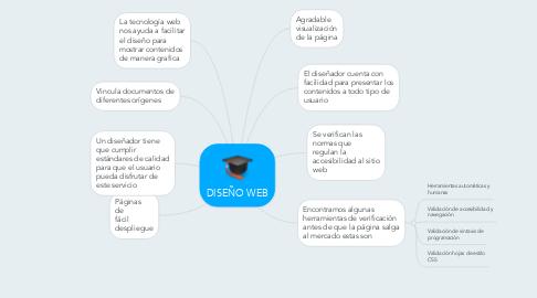 Mind Map: DISEÑO WEB