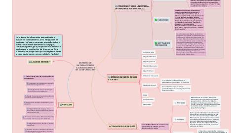 Mind Map: SISTEMAS DE INFORMACION DE CALIDAD BASADOS EN COMPUTADORAS