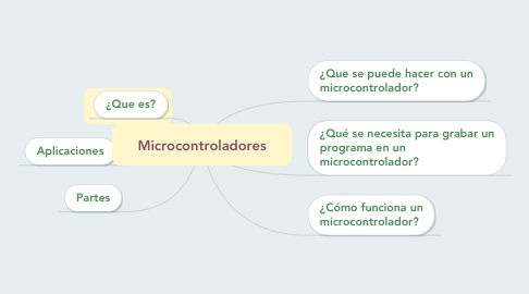 Mind Map: Microcontroladores