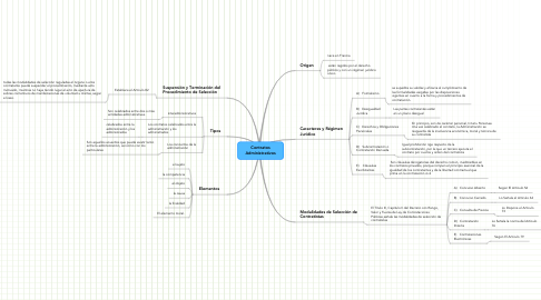 Mind Map: Contratos Administrativos