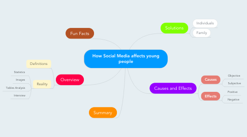 Mind Map: How Social Media affects young people