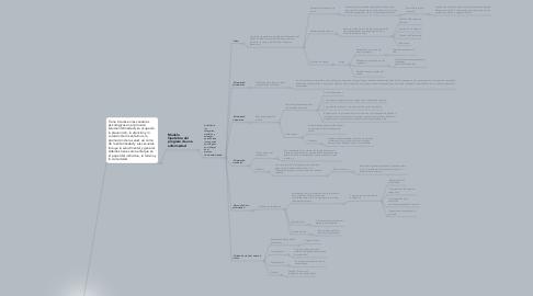 Mind Map: Psicología de la Salud