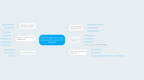 Mind Map: Карта информационных ресурсов Игнатьева Н.И. (13.06.01)