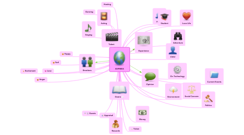 Mind Map: EXPRESS