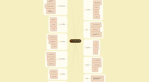 Mind Map: ประวัติส่วนตัว