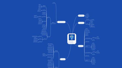 Mind Map: TIC's en el Aprendizaje