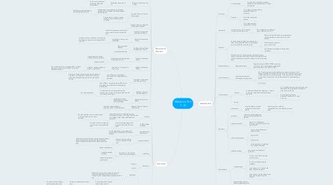 Mind Map: PRAXIS II: PLT 7-12