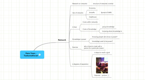 Mind Map: Hans Veen -