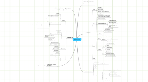 Mind Map: Elevator Pitch