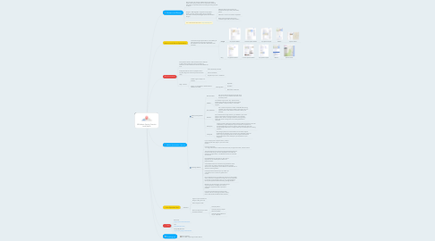 Mind Map: SEO Basics: Getting Found In Local Search