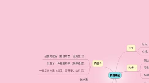 Mind Map: 参观果园