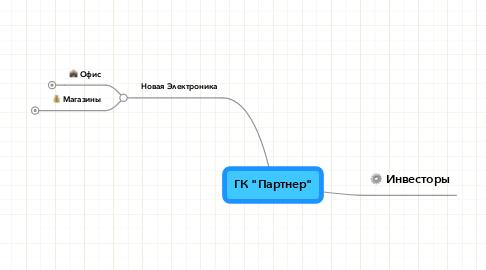 """Mind Map: ГК """"Партнер"""""""