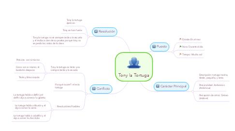 Mind Map: Tony la Tortuga