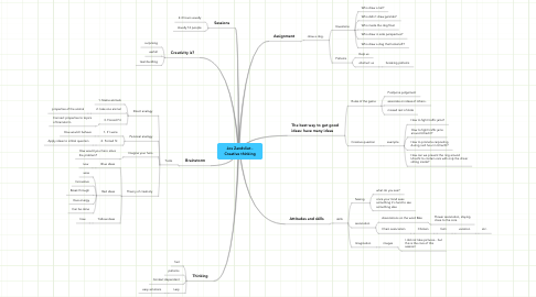 Mind Map: Jos Zandvliet - Creative thinking