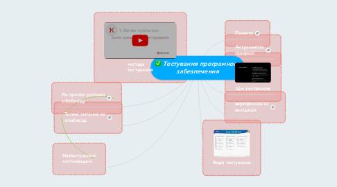 Mind Map: Тестування програмного забезпечення