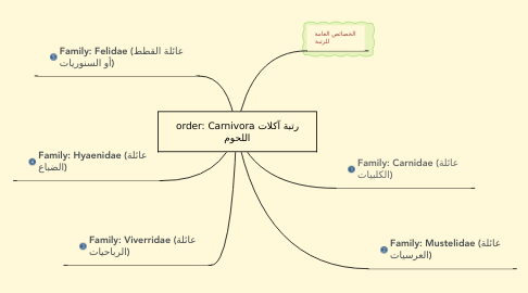 Mind Map: order: Carnivora رتبة آكلات اللحوم