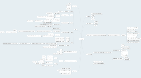 Mind Map: 青野勝也