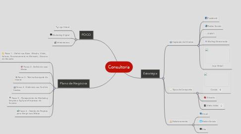 Mind Map: Consultoria