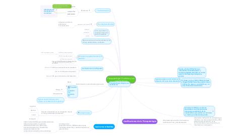 Mind Map: Psicopatología Evolutiva y sus características