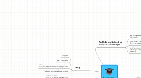 Mind Map: Aprendizado