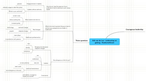 Mind Map: Erik van de Loo - Leiderschap engedrag - #toekomstforum